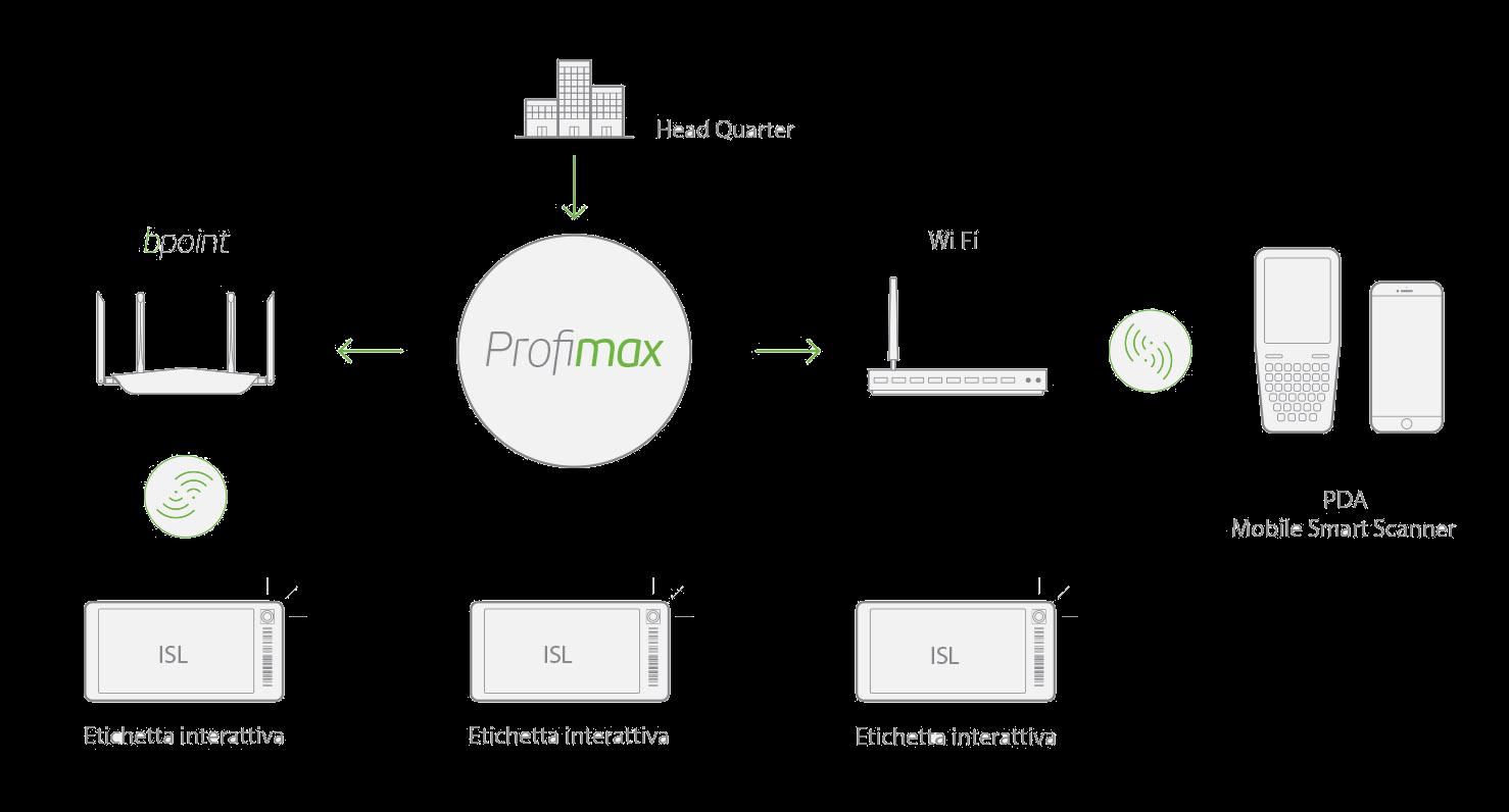 Cantina 4.0 - Industria 4.0 - Lavagne Elettroniche - Etichette Elettroniche